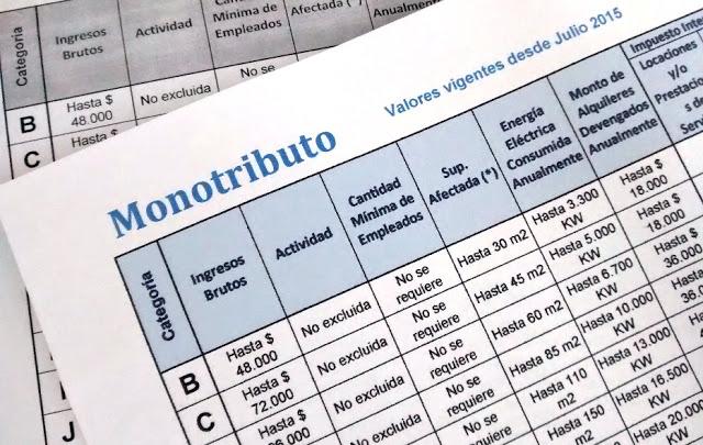 Nueva escala monotributo a partir del 1° de Julio de 2015