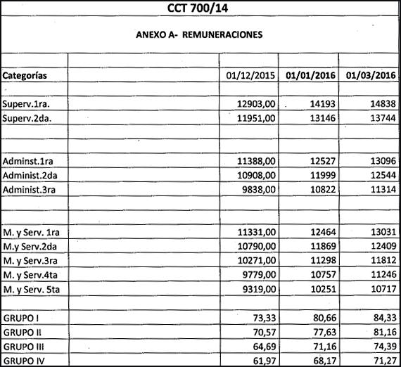 UTEDYC escala salarial 2016 CCT 700/14