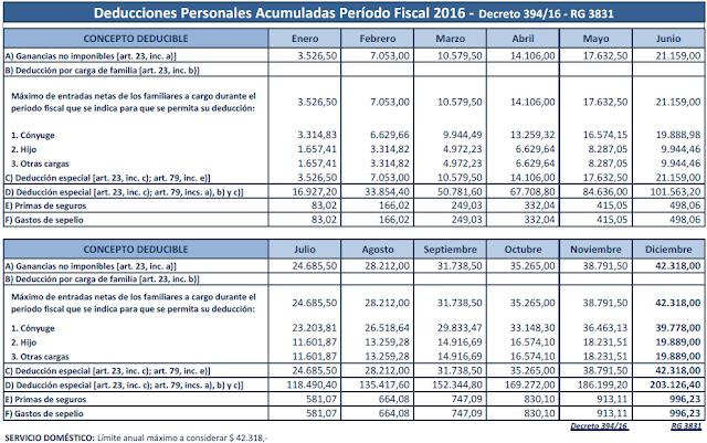 Ganancias Deducciones personales acumuladas 2016 rg 3831