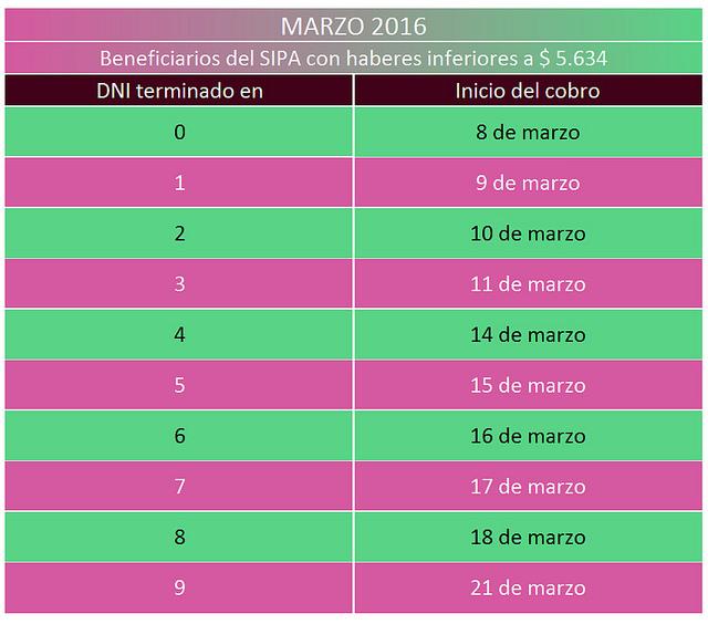 Jubilados y Pensionados Calendario de pago Marzo 2016