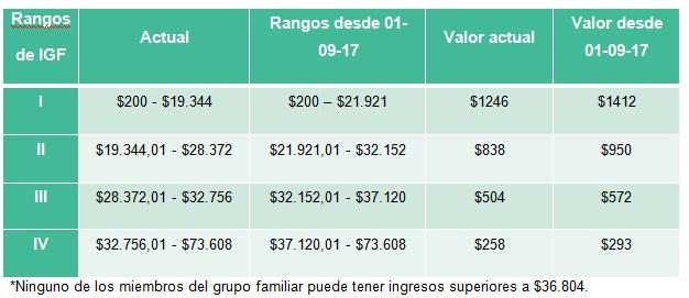 tabla de pago por salario universal por hijo