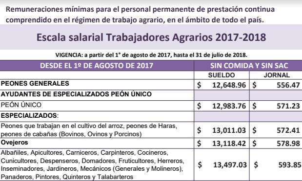 Trabajo Agrario: Escalas salariales y topes 2017 - 2018