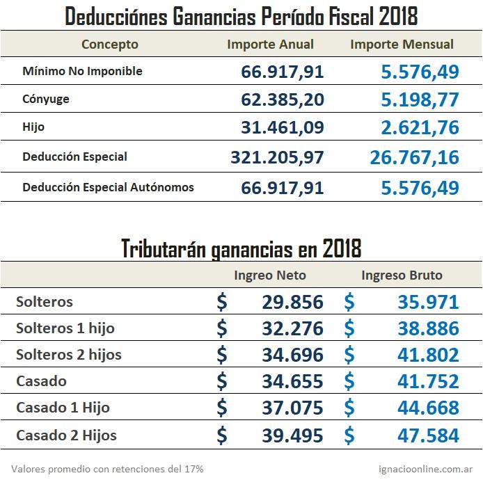 ¿Quiénes pagarán ganancias en el 2018?