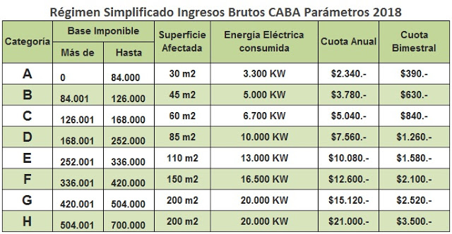 CABA: Régimen Simplificado Ingresos Bruto escala 2018